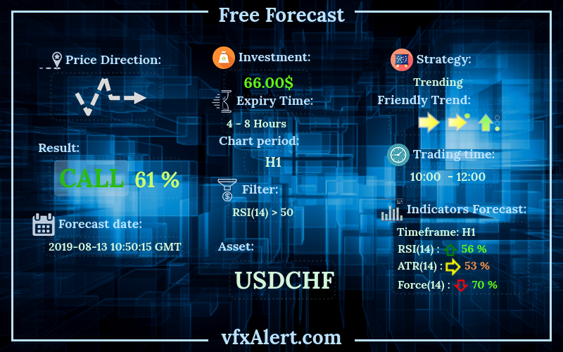 free binary options forecast [GBPUSD]