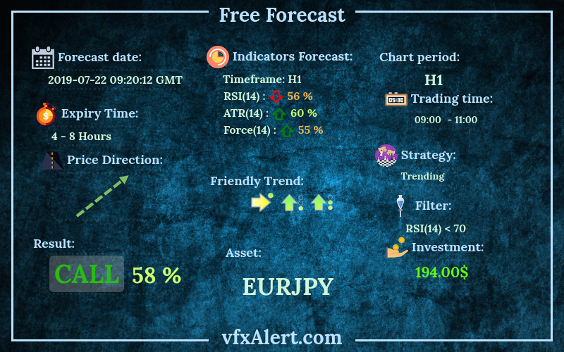 free binary options forecast [USDCAD]